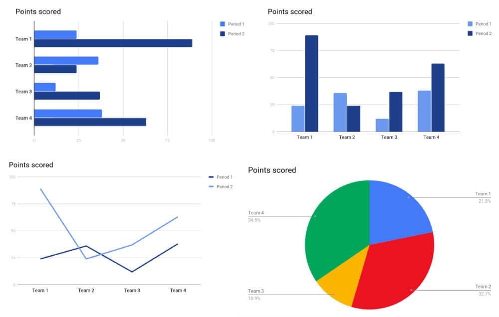 Google Docs 4 Chart Types