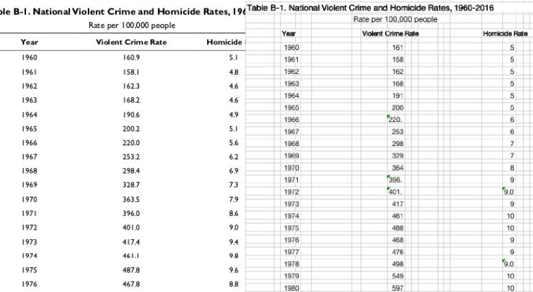 Cifre decimali di problema da PDF a Excel