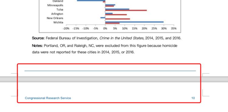 Piè di pagina dell'intestazione del problema da PDF a Word